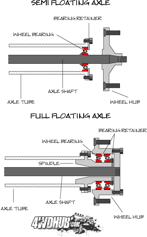Full floating axles definition of marriage